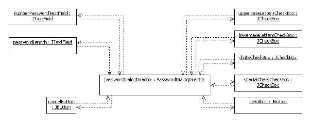 Figure 3 – Object relations after introducing a mediator object